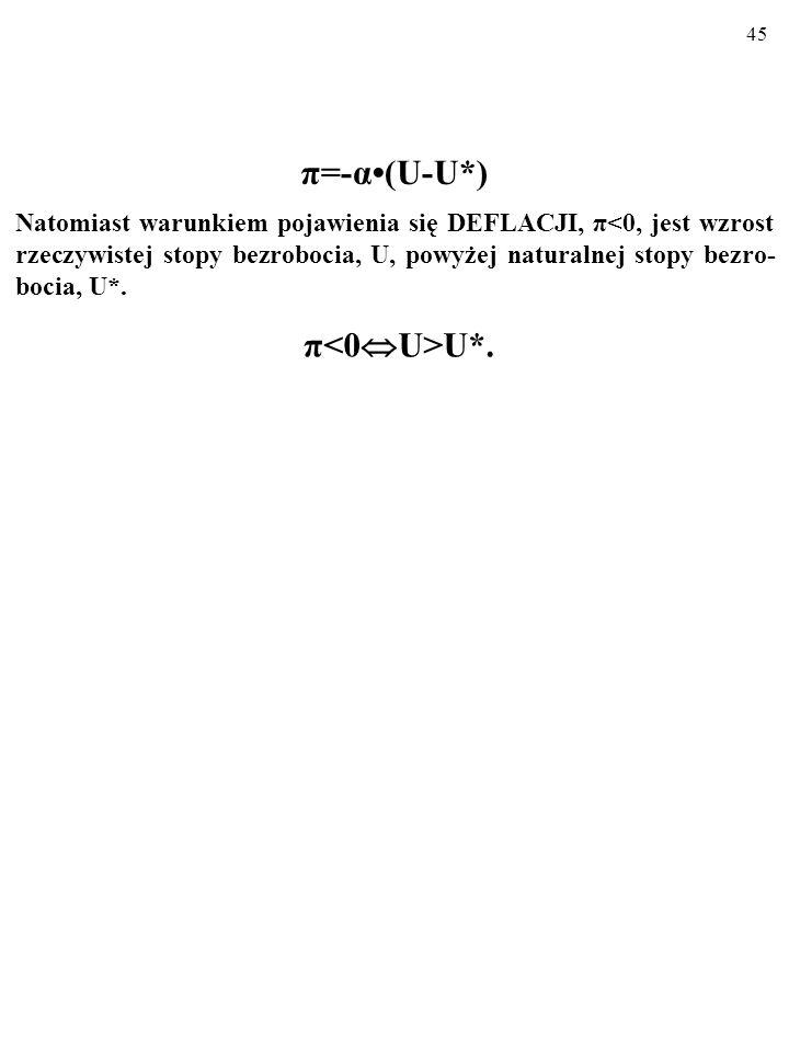 44 π=-α(U-U*) Jak widać, warunkiem pojawienia się INFLACJI, π>0, jest spadek rzeczywistej stopy bezrobocia, U, poniżej naturalnej stopy bezrobo- cia,