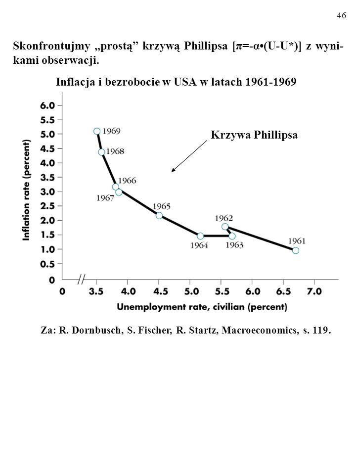 45 π=-α(U-U*) Natomiast warunkiem pojawienia się DEFLACJI, π<0, jest wzrost rzeczywistej stopy bezrobocia, U, powyżej naturalnej stopy bezro- bocia, U