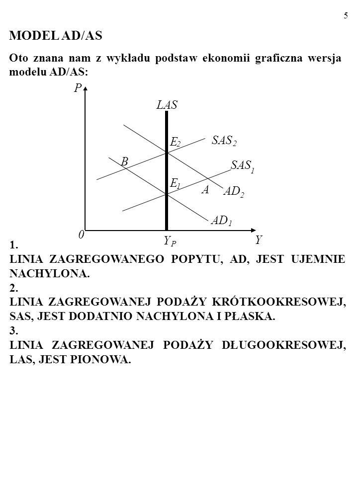 5 MODEL AD/AS Oto znana nam z wykładu podstaw ekonomii graficzna wersja modelu AD/AS: Y P LAS AD 2 1 E 2 E 1 SAS 1 2 A 0 Y P B 1.