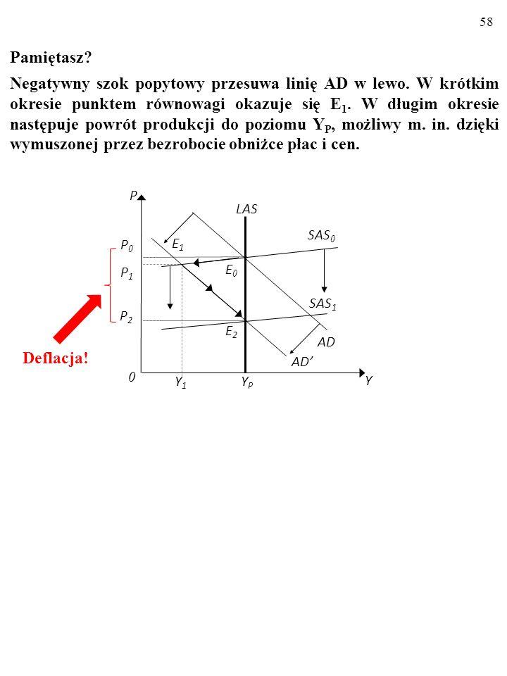 57 (π–π e )=-α(U-U*) ZAUWAŻMY: Inaczej niż model AD-AS i model prostej krzywej Phillipsa model krzywej Phillipsa uzupełnionej o adaptacyjne oczeki- wa