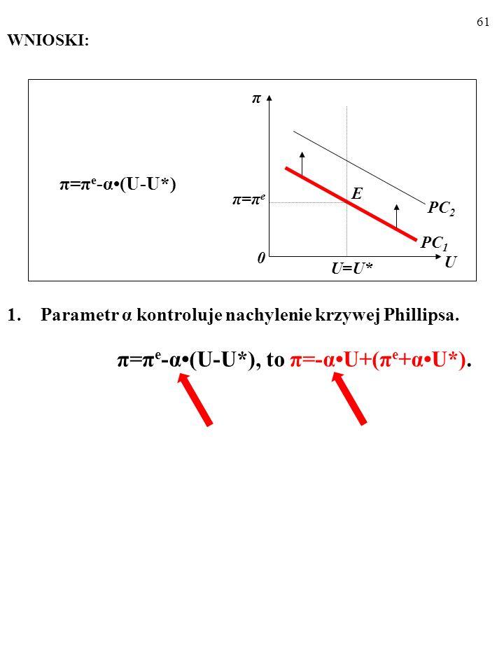 60 Tym razem obserwacja dość dobrze potwierdza teorię... π t – π t-1 = -α(U t -U*) = Δπ t =-αU t +αU* Za: R. Dornbusch, S. Fischer, R. Startz, Macroec