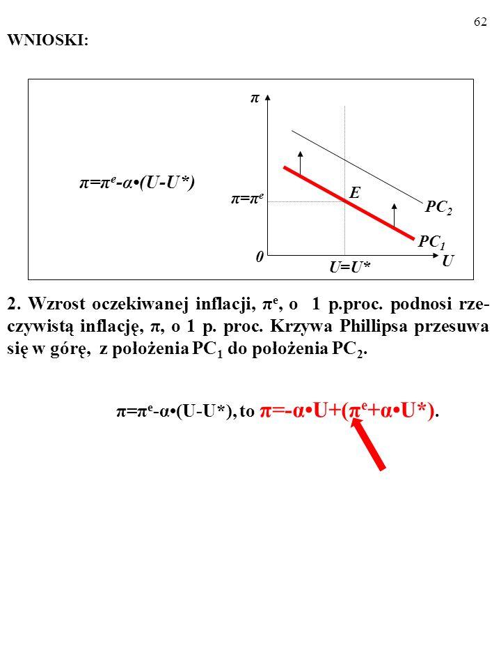 61 WNIOSKI: 1.Parametr α kontroluje nachylenie krzywej Phillipsa. π U U=U* PC 2 PC 1 E π=πeπ=πe 0 π=π e -α(U-U*) π=π e -α(U-U*), to π=-αU+(π e +αU*).