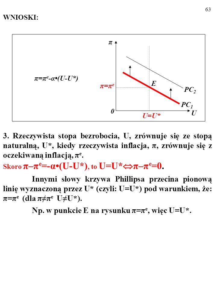 62 WNIOSKI: 2. Wzrost oczekiwanej inflacji, π e, o 1 p.proc. podnosi rze- czywistą inflację, π, o 1 p. proc. Krzywa Phillipsa przesuwa się w górę, z p