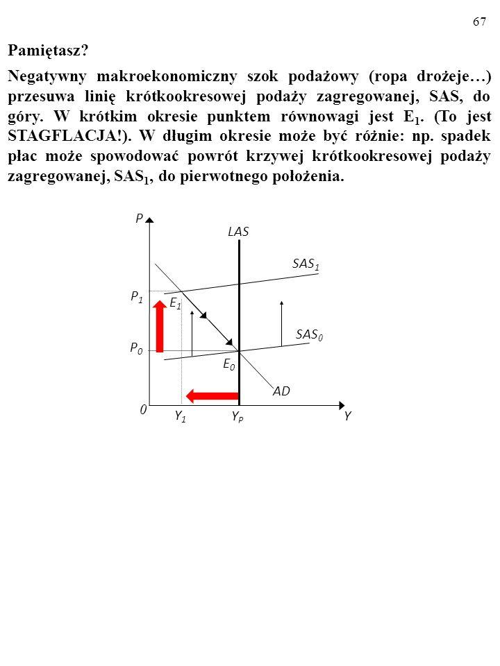 66 WNIOSKI : 5. STAGFLACJA może być wynikiem nie tylko negatywnego szo- ku podażowego, lecz także kombinacji wysokich oczekiwań infla- cyjnych i negat