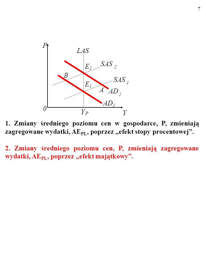 17 No to w efekcie linie zagregowanej podaży krótkookresowej, SAS, są płaskie… W krótkim okresie na zmiany zapotrzebowania firmy reagują raczej zmianą wielkości produkcji, Y, a nie zmianą cen, P.