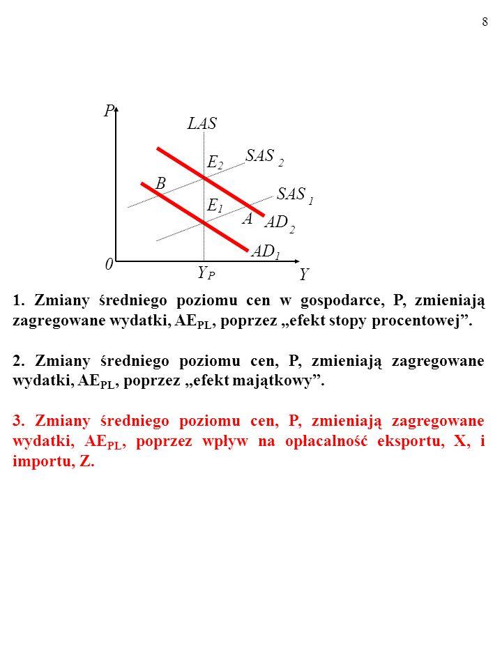 7 1. Zmiany średniego poziomu cen w gospodarce, P, zmieniają zagregowane wydatki, AE PL, poprzez efekt stopy procentowej. 2. Zmiany średniego poziomu