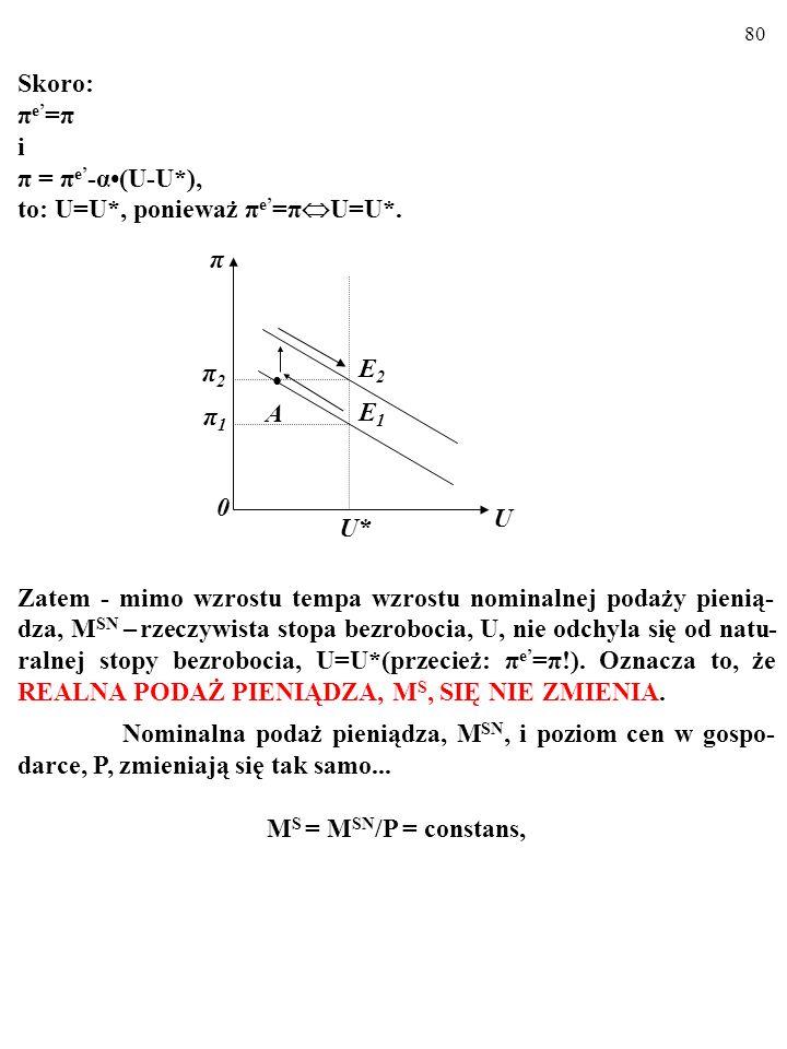 79 Zgodnie z RADYKALNĄ WERSJĄ rozumowana Lucasa tempo inflacji, π, NATYCHMIAST osiąga nowy poziom, π, zrównując się z nowymi, wyższymi, oczekiwaniami