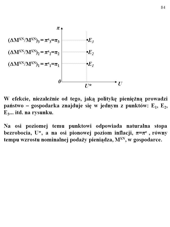 83 Dochodzimy oto do następujacego wniosku. Kiedy tempo wzrostu nominalnej podaży pieniądza rośnie, np. z 0 do ( M SN /M SN ) 1 = π e 1, racjonalne oc