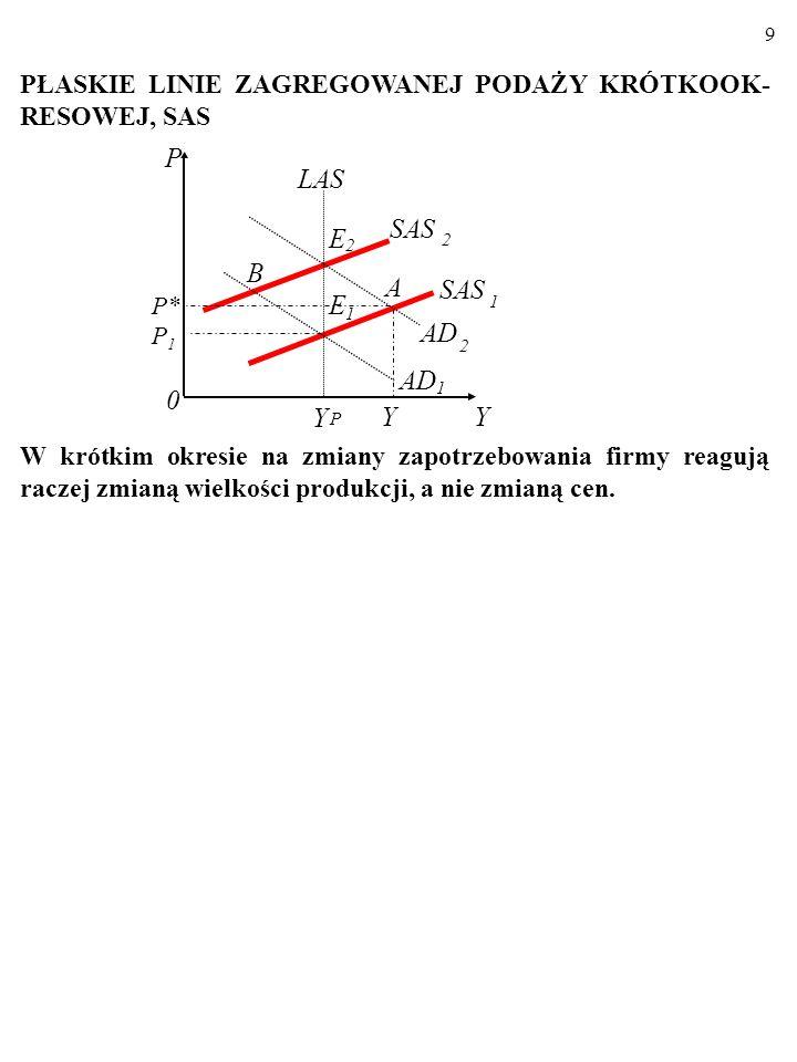 19 Zmiany wielkości produkcji potencjalnej, Yp, (czyli przesunięcia linii LAS) następują na skutek: 1.