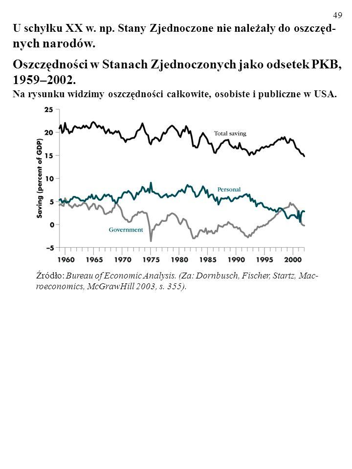 48 U schyłku XX w. np. Stany Zjednoczone nie należały do oszczęd- nych narodów... Struktura oszczędności narodowych w Stanach, 1987 i 2002 (w % PKB) Ź
