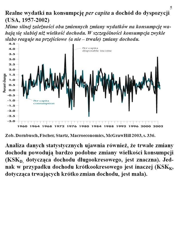 5 Realne wydatki na konsumpcję per capita a dochód do dyspozycji (USA, 1957-2002) Mimo silnej zależności obu zmiennych zmiany wydatków na konsumpcję wa- hają się slabiej niż wielkość dochodu.