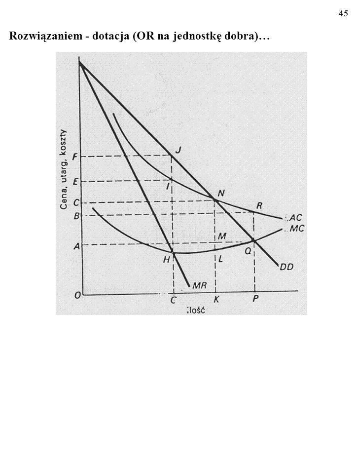 44 Problem: nieuchronne straty. 44 Jednak skutkiem okaże się także utrata rentowności przez mono- polistę. Dla wielkości produkcji 0P koszt przeciętny