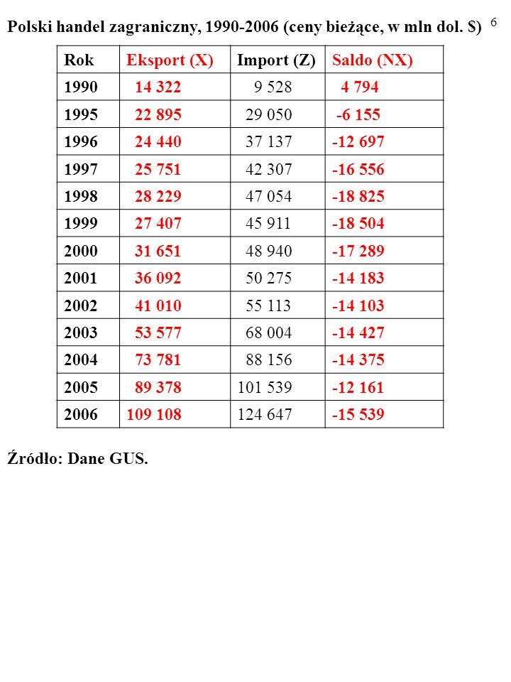6 Polski handel zagraniczny, 1990-2006 (ceny bieżące, w mln dol.