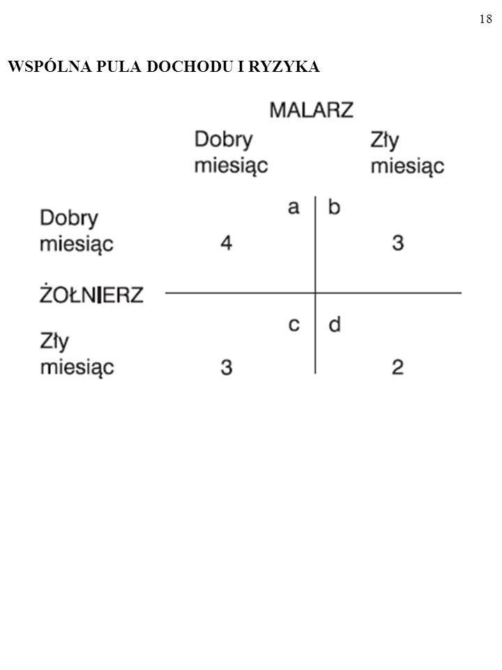 17 Dwaj gracze, MALARZ i ŻOLNIERZ, z prawdopodobieństwem ½ mogą mieć DOBRY lub ZŁY miesiąc.