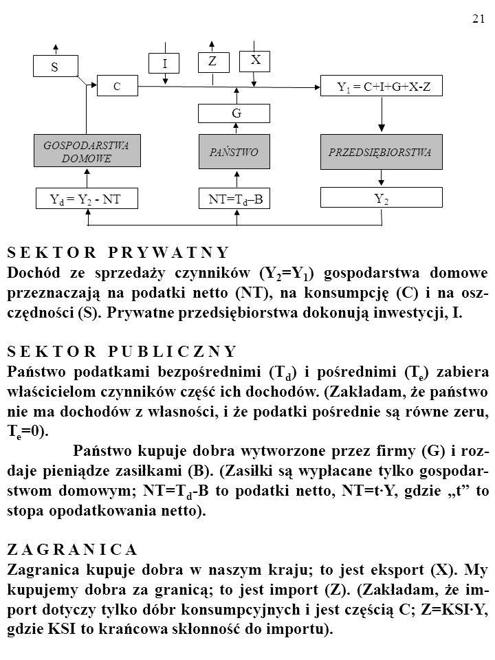 20 2.1. RUCH OKRĘŻNY WYDATKÓW I DOCHODÓW W GOSPO- DARCE. X I PRZEDSIĘBIORSTWA GOSPODARSTWA DOMOWE Y d = Y 2 - NT Y 2 PAŃSTWO G NT=T d –B Z S C Y 1 = C