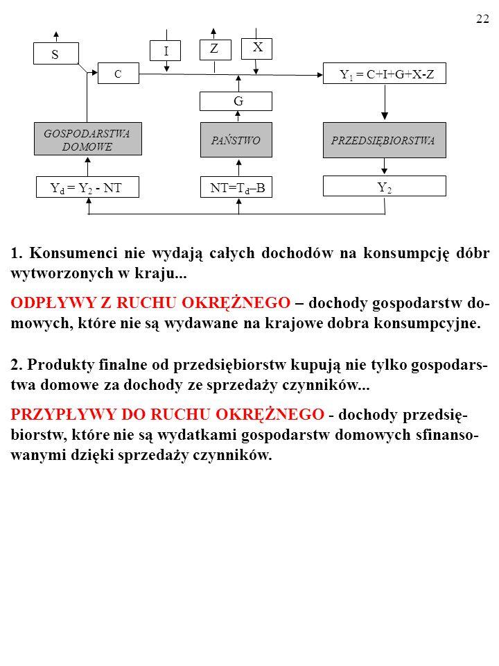 21 S E K T O R P R Y W A T N Y Dochód ze sprzedaży czynników (Y 2 =Y 1 ) gospodarstwa domowe przeznaczają na podatki netto (NT), na konsumpcję (C) i n