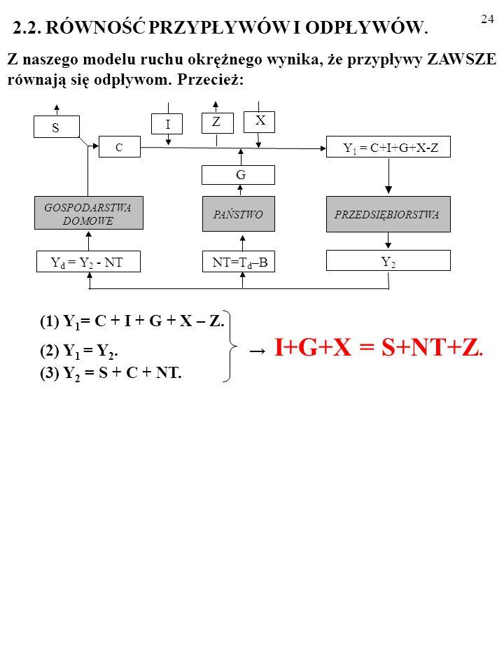 23 X I PRZEDSIĘBIORSTWA GOSPODARSTWA DOMOWE Y d = Y 2 - NT Y 2 PAŃSTWO G NT=T d –B Z S C Y 1 = C+I+G+X-Z ODPŁYWY: oszczędności (S), podatki netto (T d