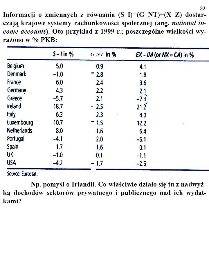 29 Czego dowiadujemy się z równania (1): (S – I) = (G – NT) + (X – Z)? Otóż ewentualnej nadwyżce dochodów nad wydatkami sektora pry- watnego (S-I) nad