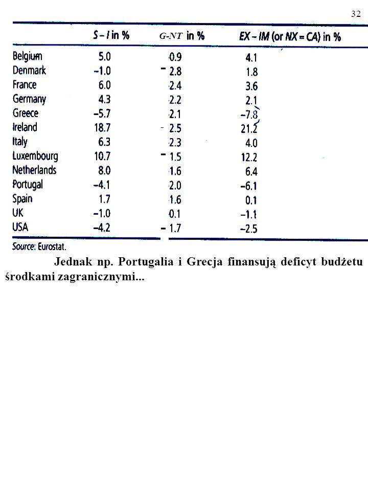 31 A co powiesz o Francji i Hiszpanii? Jak kraje te finansowały deficyt budżetowy? - - -------- G-NT