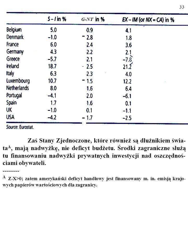 32 Jednak np. Portugalia i Grecja finansują deficyt budżetu środkami zagranicznymi... - - -------- G-NT