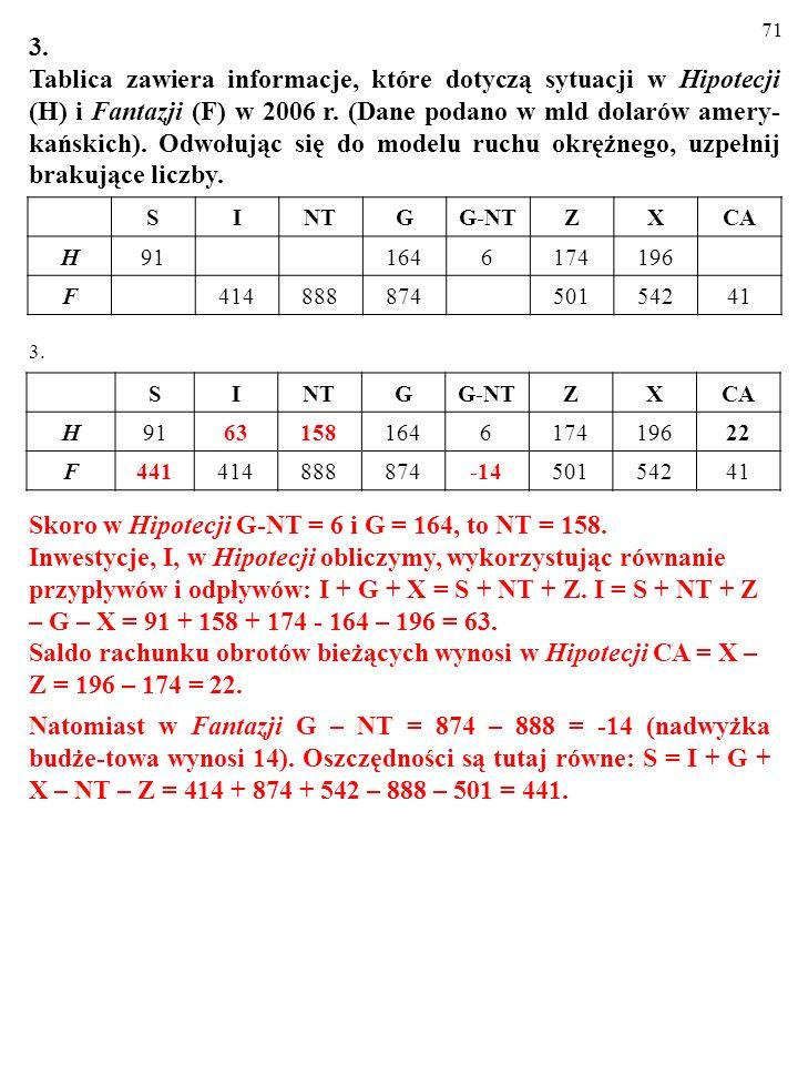 70 2. Odwołując się do równości S+NT+Z=I+G+X wskaż bezpośredni skutek zdarzeń a, b, c, d, e. Opisz przyczyny powodujące zmianę którejś zmiennej, zapew