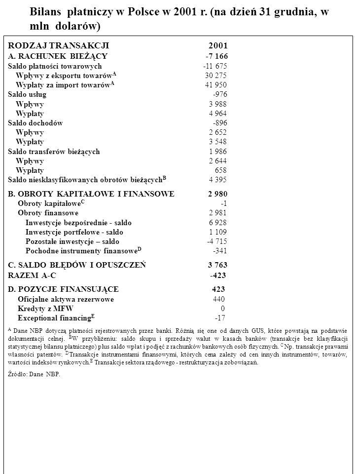 78 9. Przestudiuj bilans płatniczy Polski w 2001 r. a) Wyjaśnij różnicę sald bilansu handlowego i rachunku bieżącego. b) Jaką rolę w finansowaniu defi