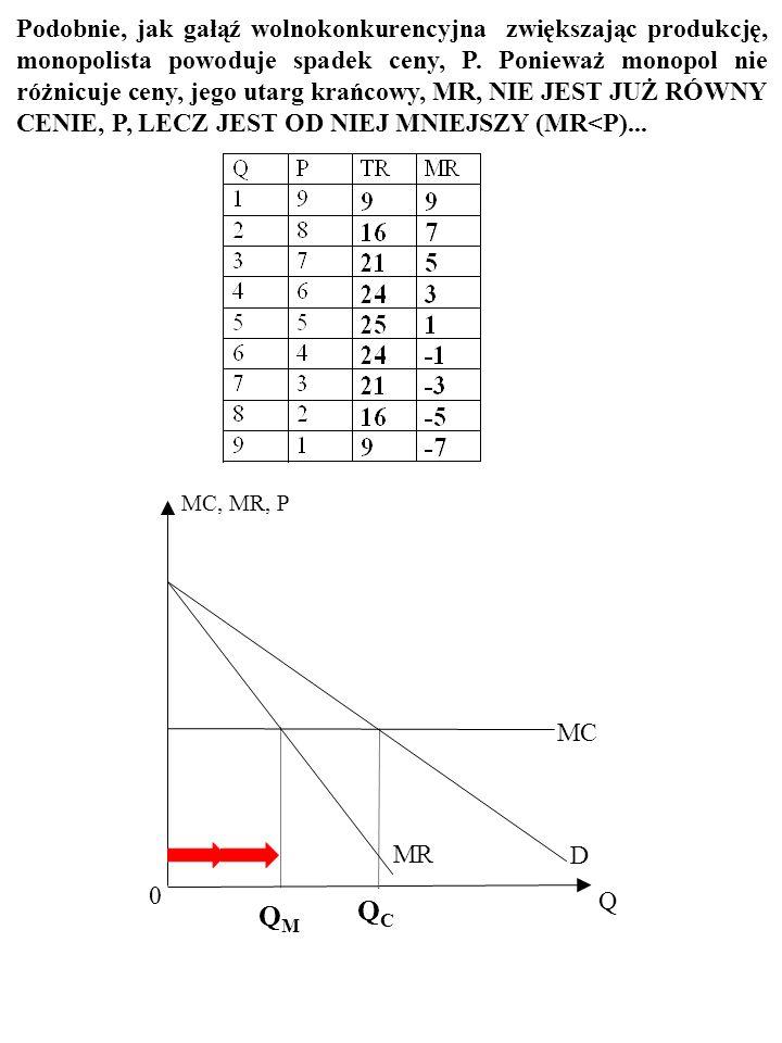 10 MC, P MC 0 D Q A GAŁĄŹ, W KTÓREJ PANUJE KONKURENCJA, WYTWARZA Q C. QCQC Mała firma jest mała, więc przyrost jej produkcji też jest mały i nie powod