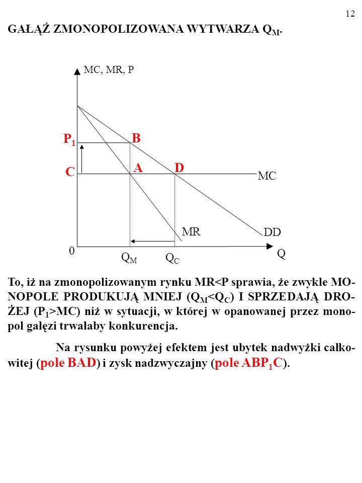 MC, MR, P MC 0 D Q Podobnie, jak gałąź wolnokonkurencyjna zwiększając produkcję, monopolista powoduje spadek ceny, P. Ponieważ monopol nie różnicuje c