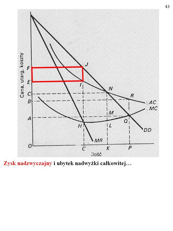 42 Podobnie jak monopol wielozakładowy także monopol naturalny powoduje ubytek nadwyżki całkowitej (pole JHO) i powstanie zys- ku nadzwyczajnego (pole
