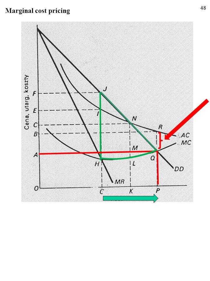 47 Problem: nieuchronne straty. 47 Jednak skutkiem okaże się także utrata rentowności przez mono- polistę. Dla wielkości produkcji 0P koszt przeciętny