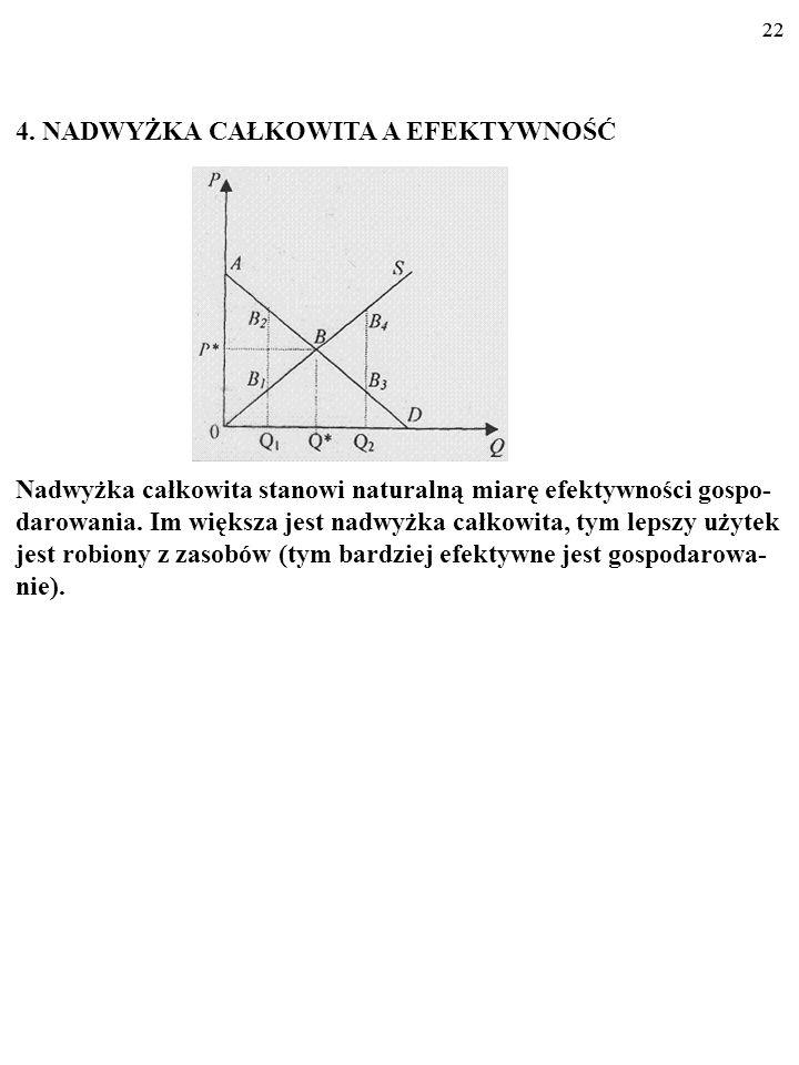 21 3. NADWYŻKA CAŁKOWITA NADWYŻKA CAŁKOWITA stanowi sumę nadwyżki konsu- menta (ABP*) i nadwyżki producenta (P*B0). 21