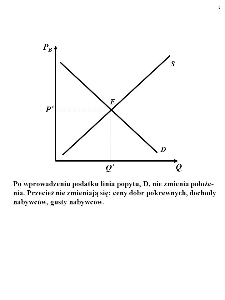 3 D S E Q PBPB P*P* Q*Q* Po wprowadzeniu podatku linia popytu, D, nie zmienia położe- nia.