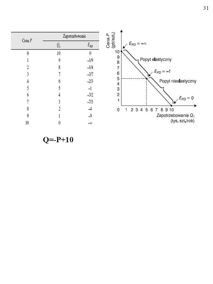 30 OD CZEGO ZALEŻY POZIOM E PD ? 1. Dostępność substytutów (natura, zakres definicji). 2. Długość okresu pomiaru.