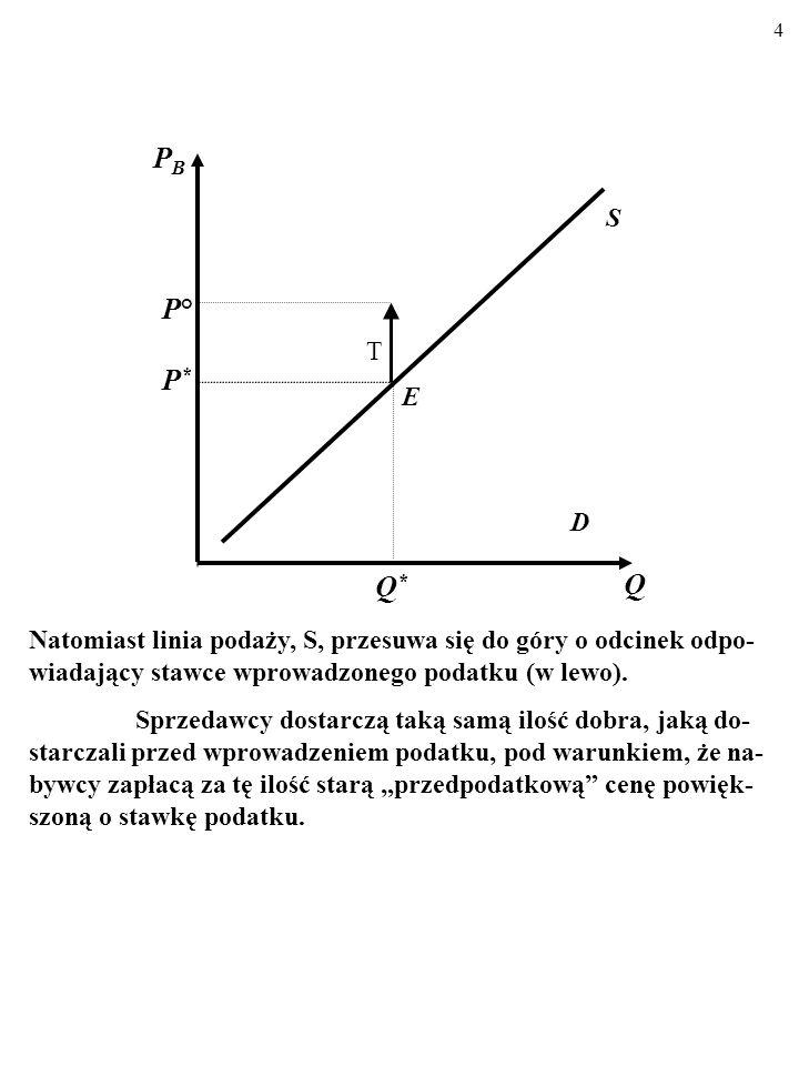 4 D S E Q PBPB P*P* Q*Q* P°P° T Natomiast linia podaży, S, przesuwa się do góry o odcinek odpo- wiadający stawce wprowadzonego podatku (w lewo).