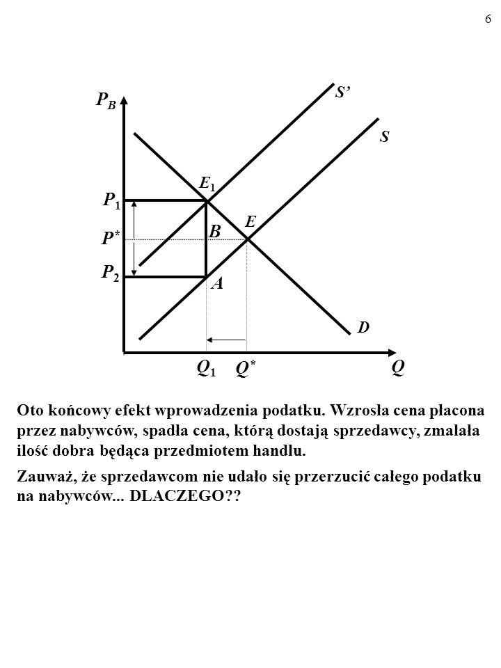 6 D S E Q PBPB P*P* Q*Q* S E1E1 Q1Q1 A P1P1 P2P2 B Oto końcowy efekt wprowadzenia podatku.