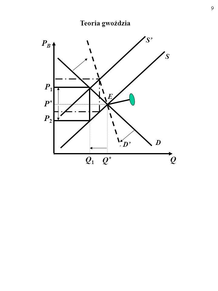9 D S E Q PBPB P*P* Q*Q* S Q1Q1 P1P1 P2P2 Teoria gwoździa D