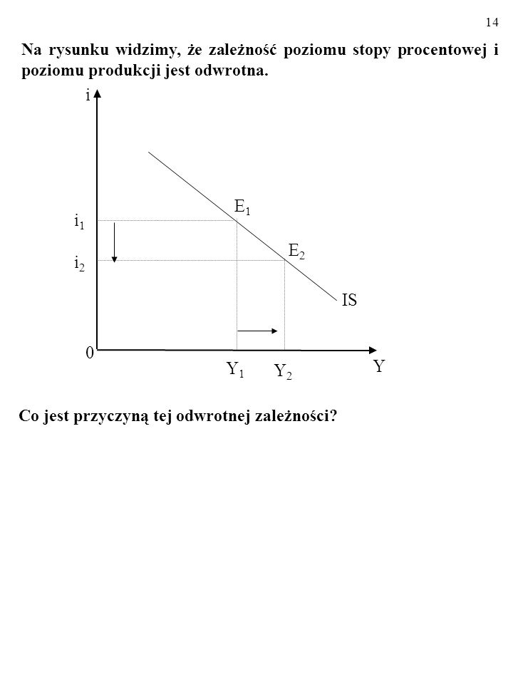 13 Y1Y1 0 Y IS E1E1 i1i1 i i2i2 Y2Y2 E2E2 Linia IS składa się z punktów, czyli kombinacji stopy procen- towej, i, oraz poziomu produkcji, Y, przy któr