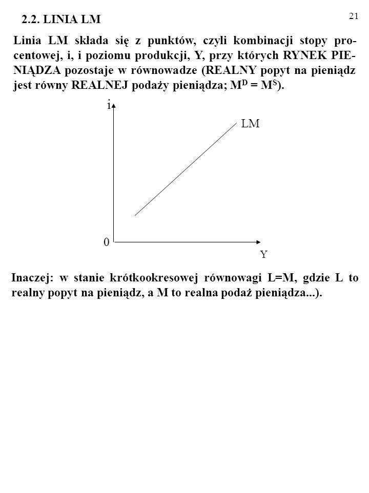 20 IS: Y = MA–Mbi, Interpretacja wykresu: rola parametrów A, b, M. 1. PARAMETR b OKREŚLA NACHYLENIE LINII IS. - Wrażliwość wydatków inwestycyjnych na
