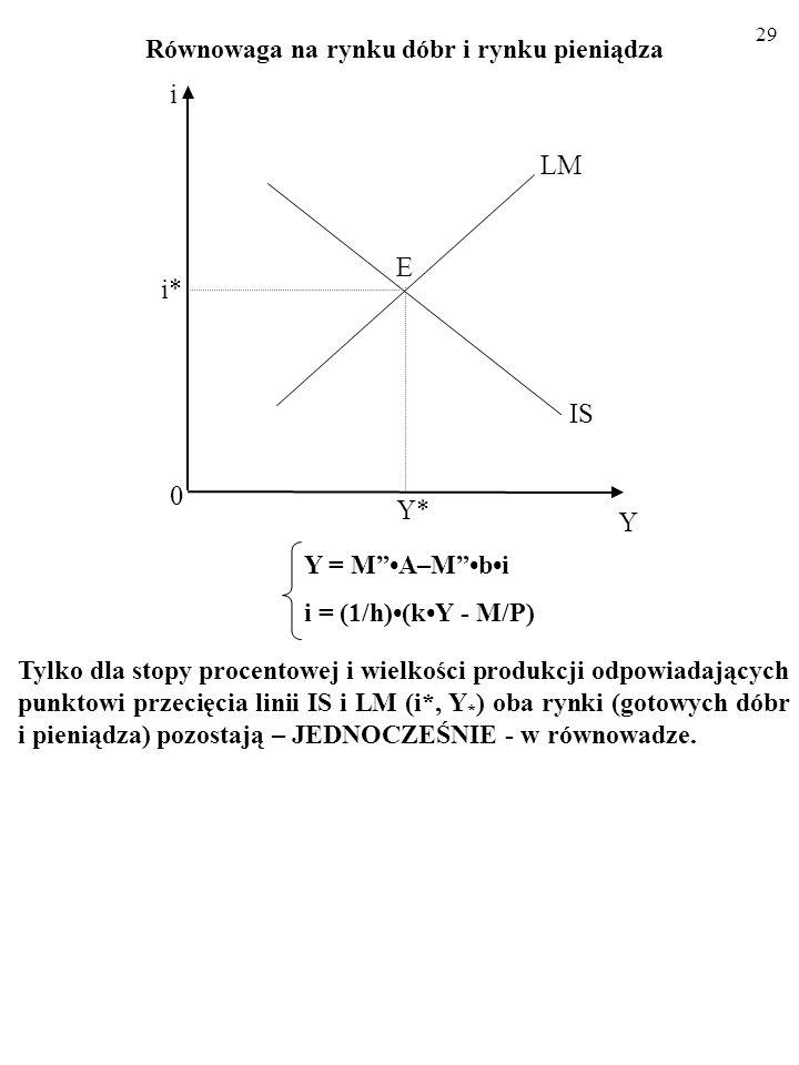 28 Równowaga na rynku dóbr i rynku pieniądza 2.3. KOMPLETNY MODEL IS-LM IS: Y = MA–Mbi LM: i = (1/h)(kY - M/P) Y*Y* LM 0 Y IS E i* i Podsumujmy: oto k