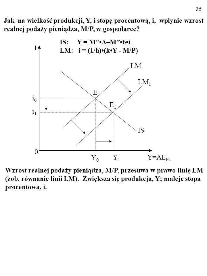 35 Otóż wzrost wydatków autonomicznych, A, przesuwa w prawo linię IS (zob. równanie linii IS). Zwiększają się: produkcja, Y, i stopa procentowa, i. Ki