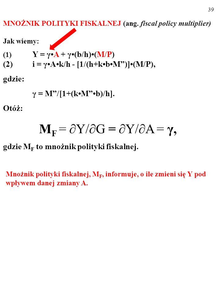 38 Ustalilismy, że: Y = γ A + γ(b/h)( M/P ) i = γAk/h - [1/(h+kbM)](M/P) gdzie: γ = M/[1+(kMb)/h]. Jak na wielkość produkcji w gospodarce, Y, wpływają