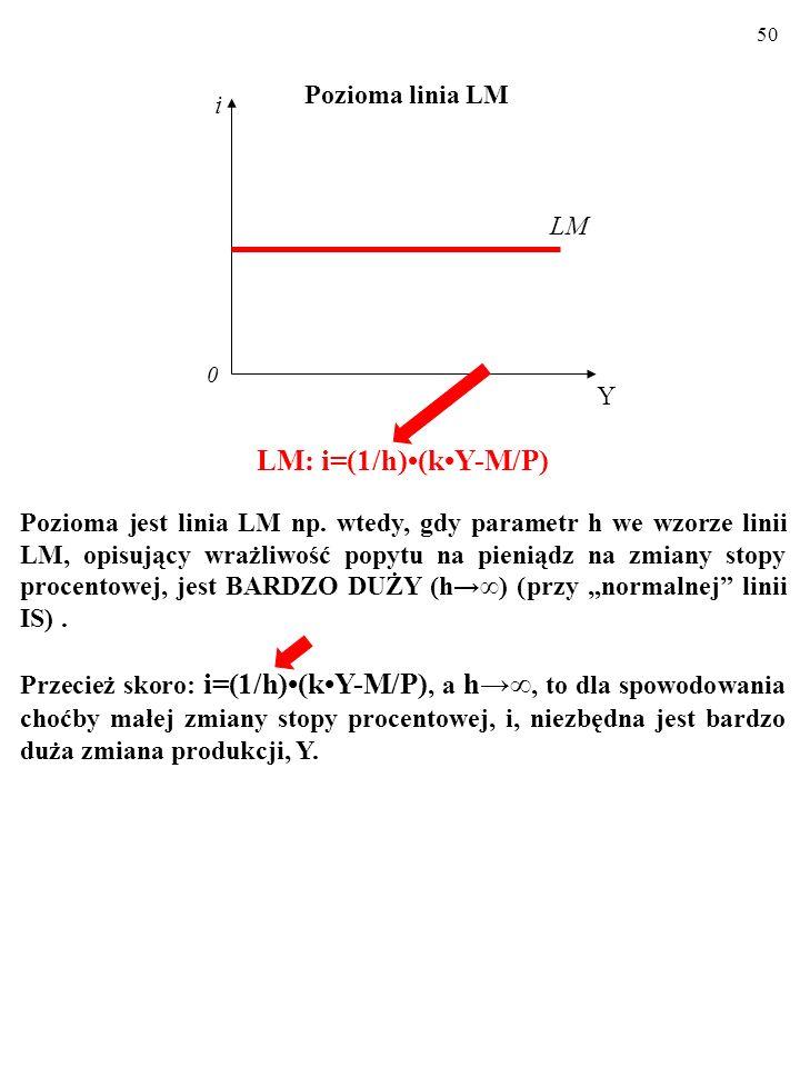 49 Aby to zrozumieć, pomyśl o linii LM, która jest prawie pozioma (LM). Aby stopa procentowa, i, zmieniła się zauważalnie (np. o CD na rysunku), produ