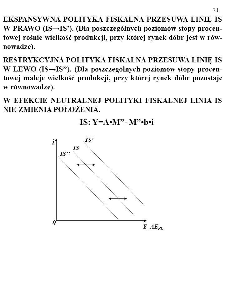 70 EKSPANSYWNA POLITYKA PIENIĘŻNA PRZESUWA LINIĘ LM W PRAWO (LMLM). (Dla poszczególnych poziomów stopy procentowej rośnie wielkość produkcji, przy któ