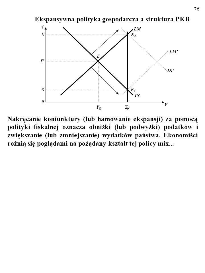 75 Ekspansywna polityka gospodarcza a struktura PKB Przy stałej realnej podaży pieniądza skutkiem ekspansji budżetowej jest zawsze wzrost produkcji i