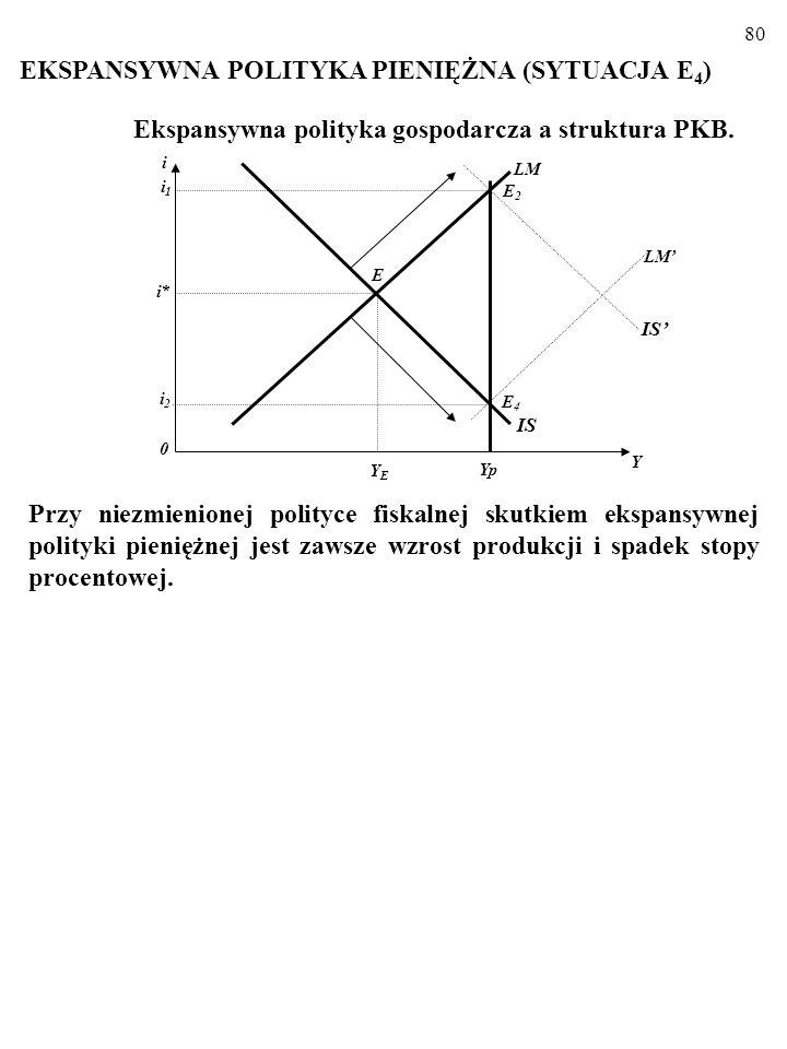 79 Ekspansywna polityka gospodarcza a struktura PKB Na przykład: a) Obniżka podatku dochodowego bezpośrednio zwiększa kon- sumpcję, C. b) Ulgi inwesty