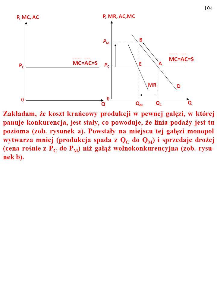 103 4. a) Rysunkiem zilustruj skutki zmowy szkół jazdy w Bydgoszczy; załóż, że początkowo na tym rynku panowała konkurencja przy stałym koszcie krańco