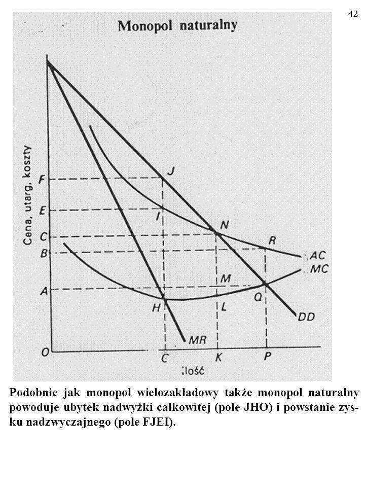 41 DYGRESJA CD. K(X M )<K(X 1 )+K(X 2 )+…+K(X z ). Wyprodukowanie całej ilości X M RAZEM kosztuje mniej niż wypro- dukowanie wszystkich składających s