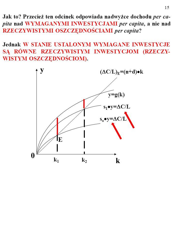 14 Konsumpcji per capita w momencie wejścia na ścieżkę wzrostu zrównoważonego odpowiada pionowy czerwony odcinek, którego długość zmienia się wraz z p
