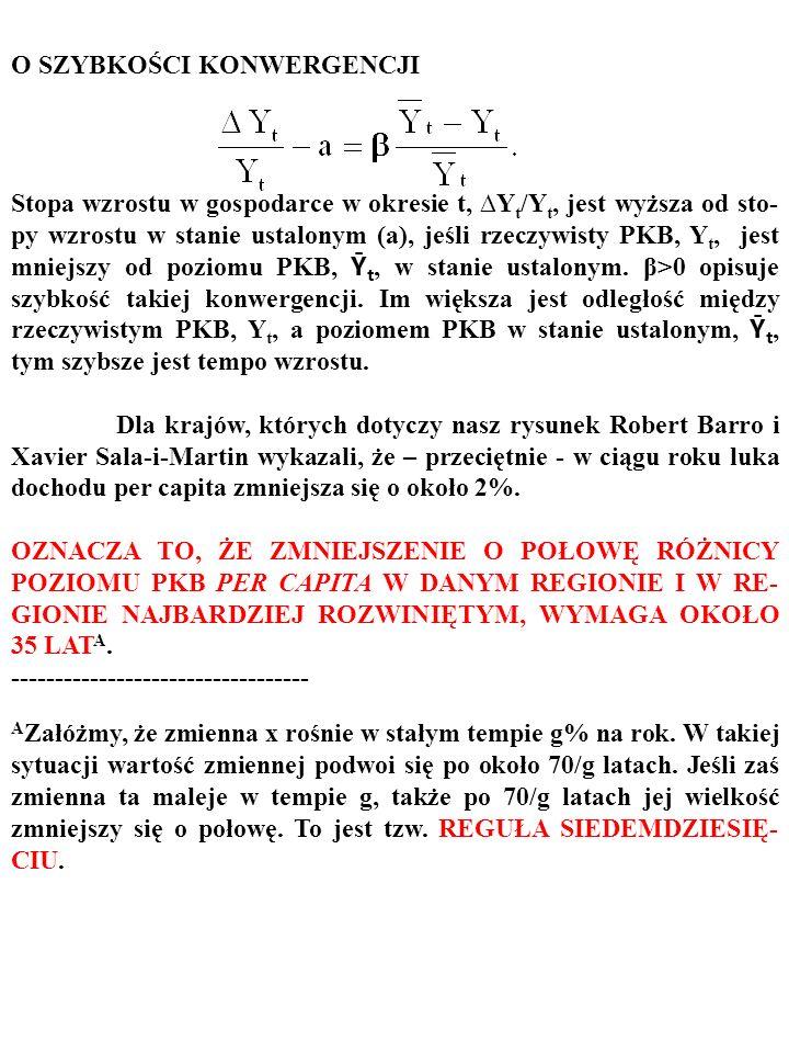 Czy rzeczywistość potwierdza, tę – wynikającą z modelu Solowa – prognozę? Oto dane empiryczne: Źródło: M. Burda, Ch. Wyplosz: Macroeconomics. A Europe