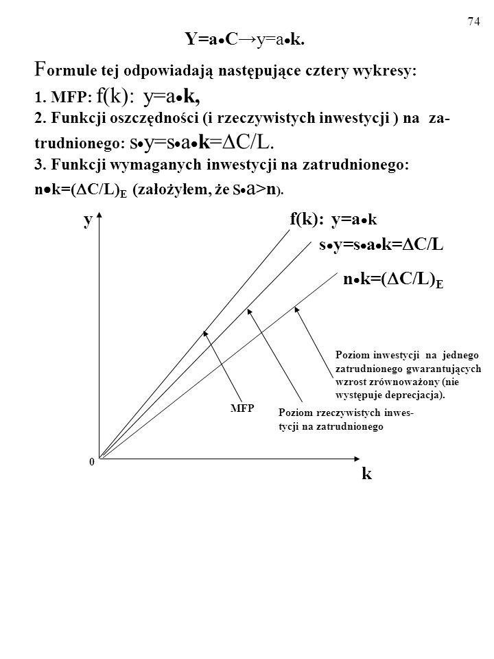 73 Y=a Cy=a k. F ormule tej odpowiadają następujące cztery wykresy: 1. MFP: f(k): y=a k, 2. Funkcji rzeczywistych oszczędności (i rzeczywistych inwest